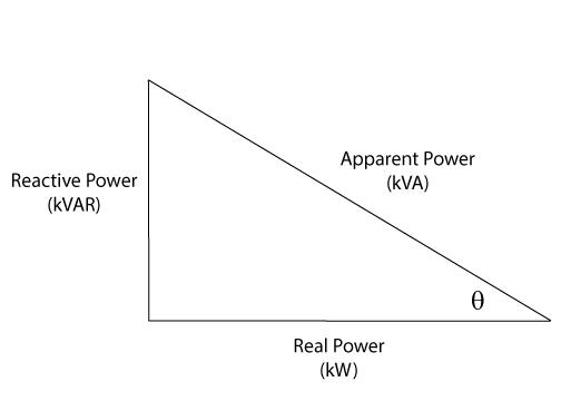 Power-Relationship