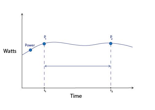 Power vs Energy